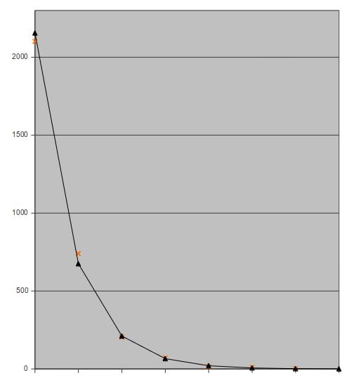 Courbe de représentation des écarts réels et théoriques en pari simple  placé selon la méthode de 7a38e27a8146